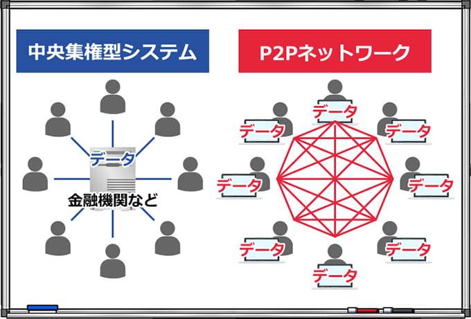 P2Pネットワークの説明イラスト