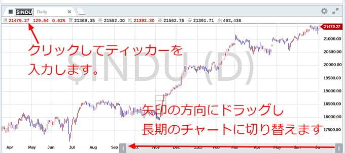 マネックス証券外国株、チャート表示方法