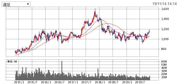 大林組の株価