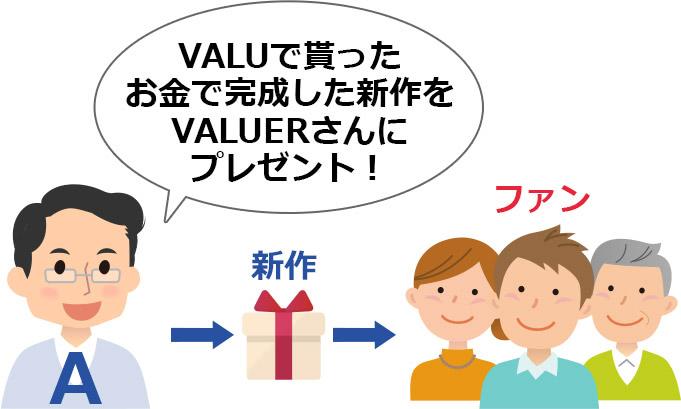 VALUでできた新作がファンに届く流れ