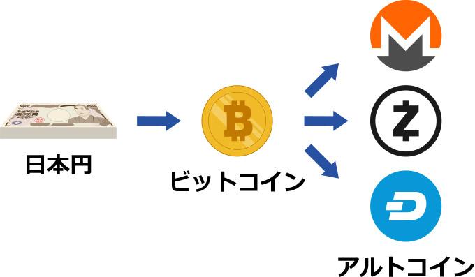 通常のアルトコインの購入方法