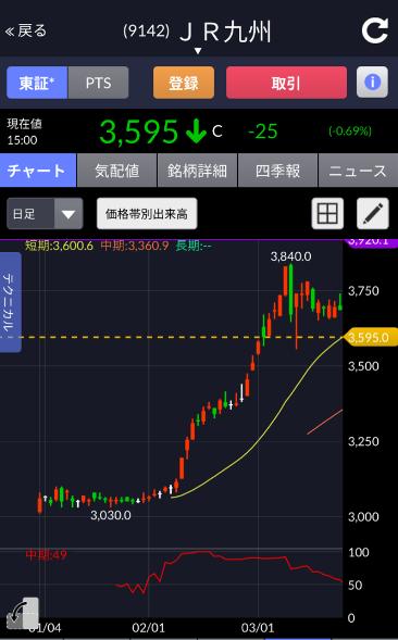 長期的に株価が騰がるJR九州のパターン