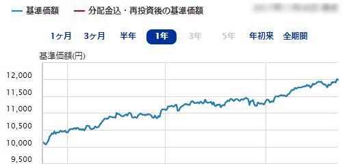 たわらノーロード先進国株式・為替ヘッジありの運用成績