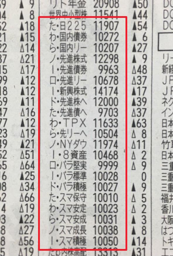 たわらノーロードの日本経済新聞表記