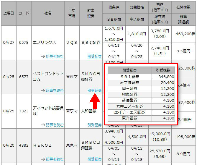 四季報オンラインでIPO株の引受株数を確認する