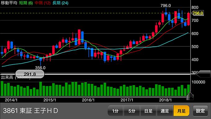 王子HDの株価