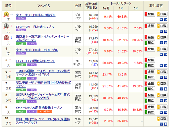 SBI証券の投資信託のトータルリターンランキング