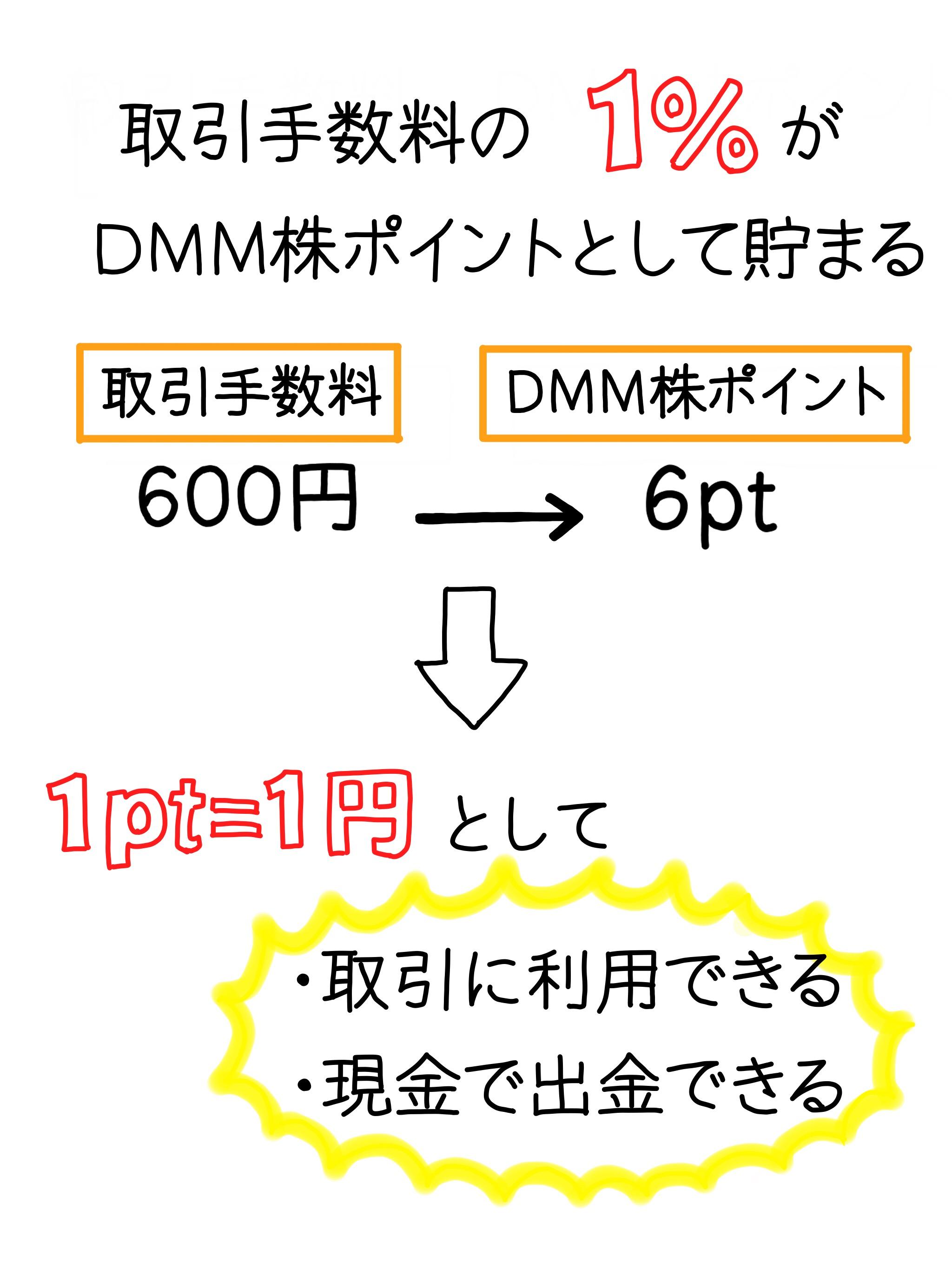 DMMで発生した取引手数料で、ポイントが貯まる