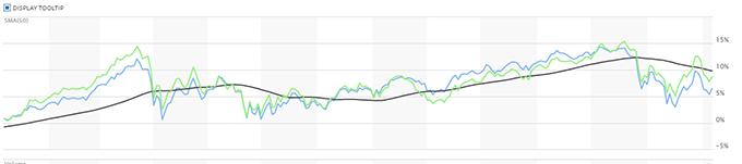 S&P500とNyダウのチャート比較