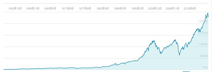 S&P500のチャート推移