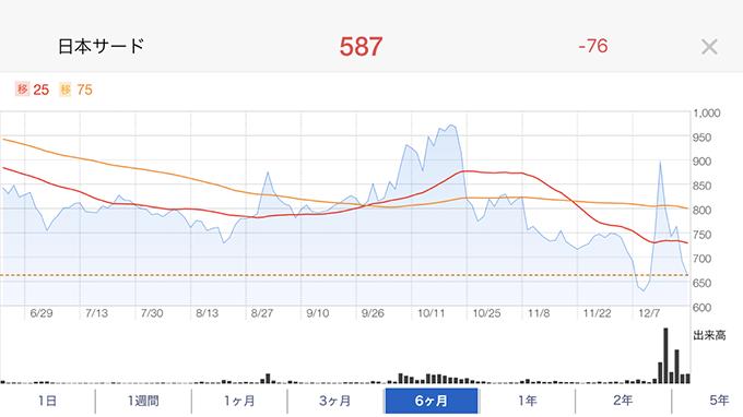 <2488>日本サード・パーティのチャート