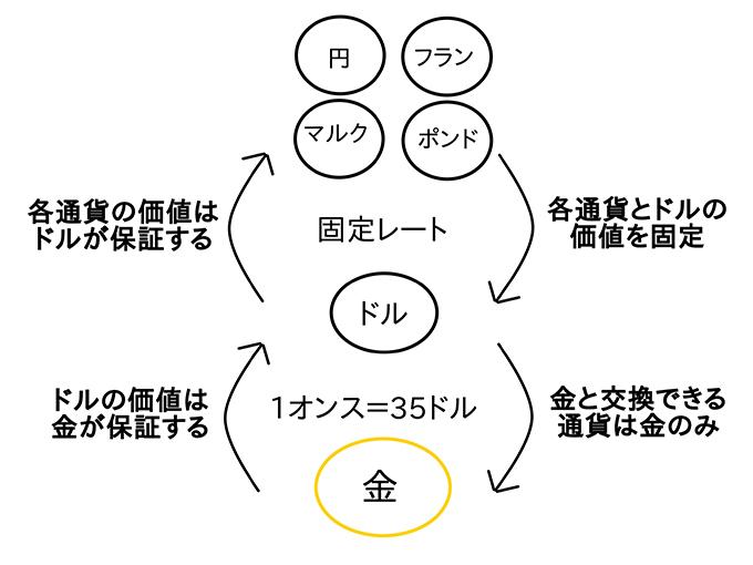金ドル本位制の仕組み