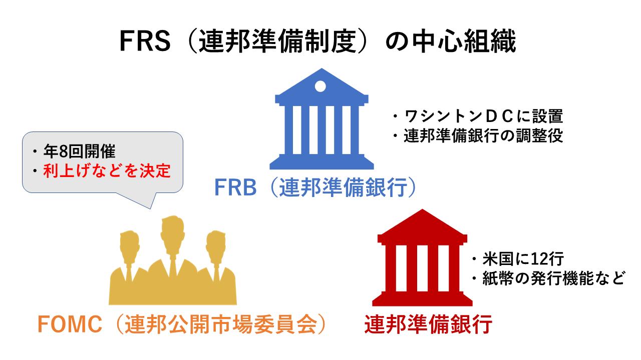 FRSの仕組み、FRB、連邦準備銀行、FOMCの関係性