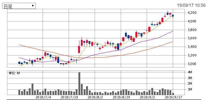 Lineの株価