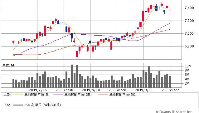 トヨタ自動車の株価チャート