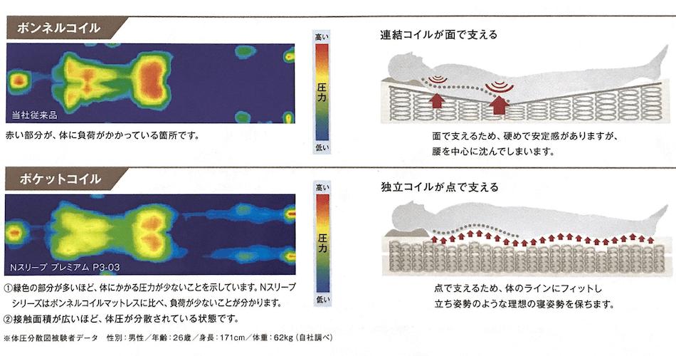 ニトリNスリープマットレスの体圧分散性
