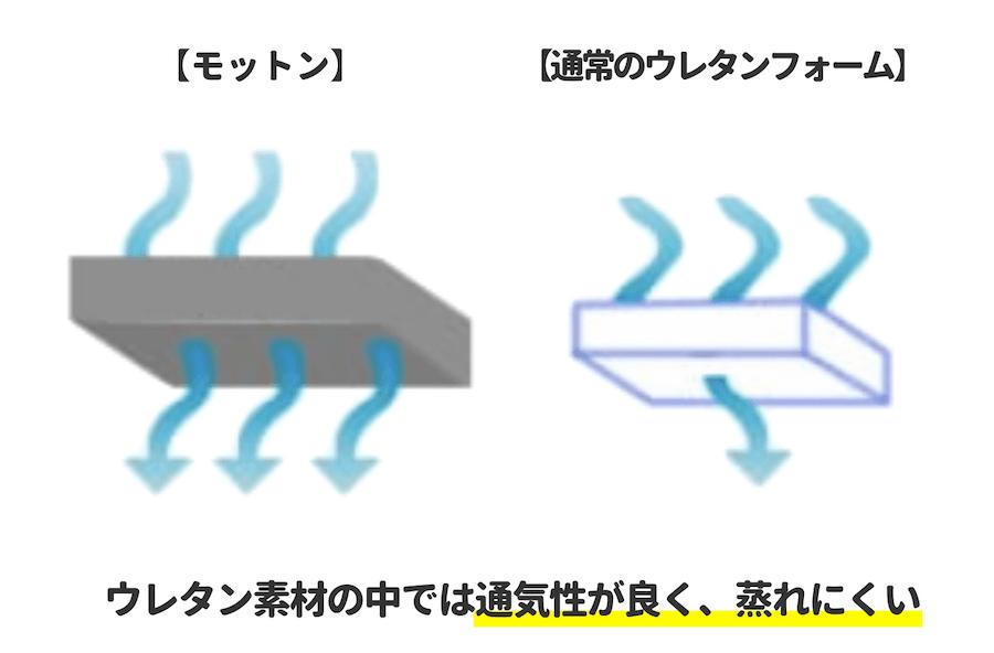 モットンの通気性解説図