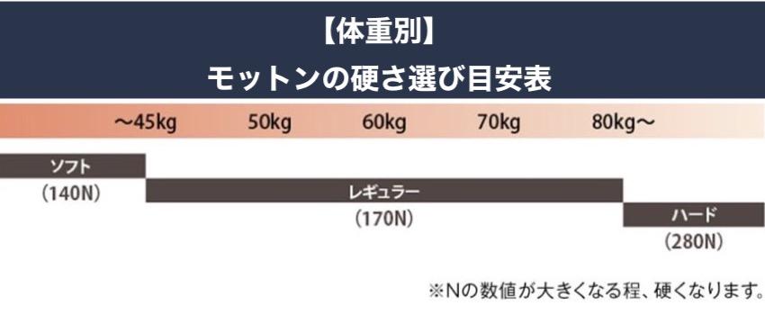 体重別モットンの硬さ選び目安表
