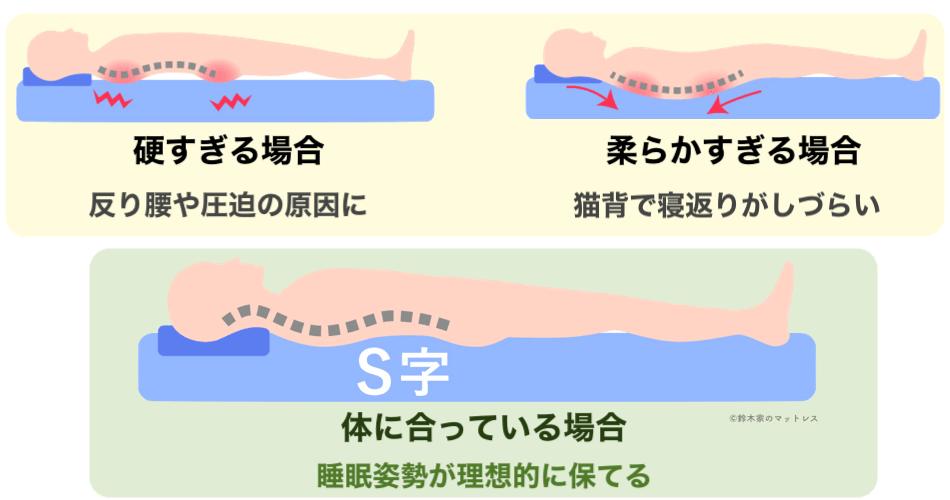 高反発マットレスの硬さが違う場合の寝姿勢