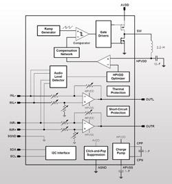 TI、Class-Gヘッドホンアンプを発表