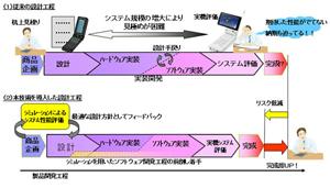 富士通研、携帯電話向けLSIを用いたシステムの評価シミュレーションを開発