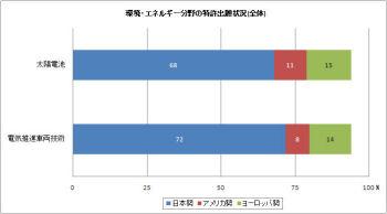 特許からみた日本の技術競争力とは