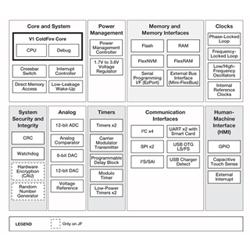 Freescale、次世代32ビットマイコン「ColdFire+」を発表