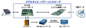 PALTEK、太陽電池の電力を模擬発生させるパワーコントローラを開発