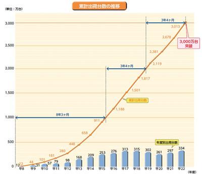 VICS搭載車載機の累計出荷台数が3000万台を超える