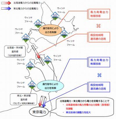 北海道電力と東京電力、東北電力と東京電力の実証試験の概要 東北電力は引... 北海道電力・東北電