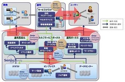 NRI、企業向けシステム運用管理...