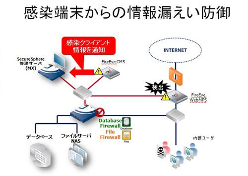 FireEye連携で内部感染をブロック!! SecureSphere 10 0の特徴
