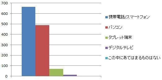 image:ネット動画の視聴端末は「携帯電話 / スマートフォン」が最多 - Dayz