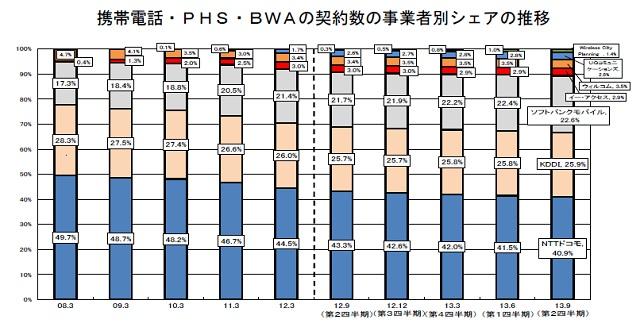 image:総務省、電気通信サービスの契約数及びシェアに関する四半期データを公表