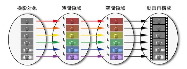 image:東大と慶応大、1兆分の1秒以下が撮影可能な世界最高速カメラを開発