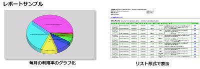 ディアイティ ファイルサーバーへのアクセス証跡監視ソリューションを