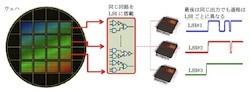 三菱電機など、LSIの個体差から固有IDを生成するセキュリティ技術を開発