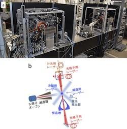 理研など、次世代時間標準である光格子時計の高精度化に成功