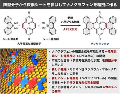 新触媒と伸長剤でナノグラフェン...