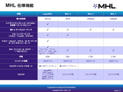 MHLコンソーシアム、最新版superMHLの概要を発表