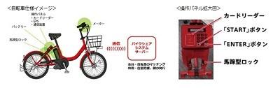 で提供中の自転車シェアリング ...