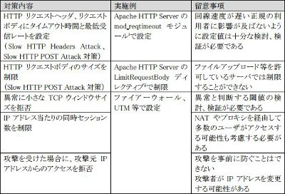 Slow HTTP DoS Attackが増加、警察庁が注意喚起 | マイナビニュース