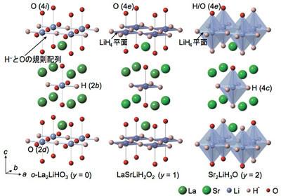 東工大など、水素の陰イオン「ヒドリド」がイオン伝導する固体電解質を開発