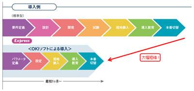 OKIソフトウェア、小規模コンタ...