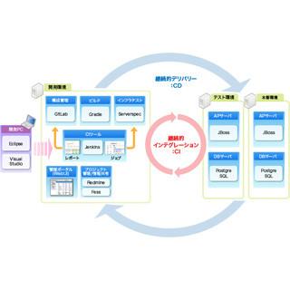 日本ユニシス、OSSでDevOpsを実現するアプリケーション開発環境「CDSuite」