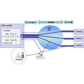SCSK、データセンターと企業ネットワークをつなぐクラウド型サービス