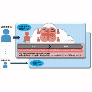 日立、SAP HANA環境の構築から運用までをクラウドサービスとして提供