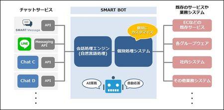 ITR Market View:AI/RPA市場  | ITR