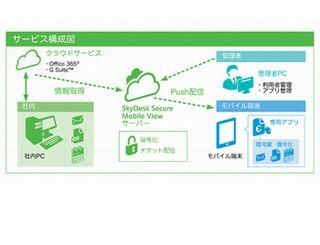 富士ゼロックス、Office 365/G Suiteがオフラインで使えるモバイルクラウド