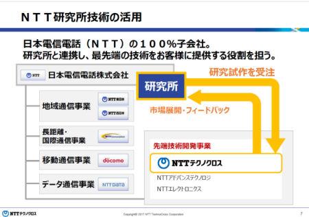 新会社「NTTテクノクロス」誕生 ...